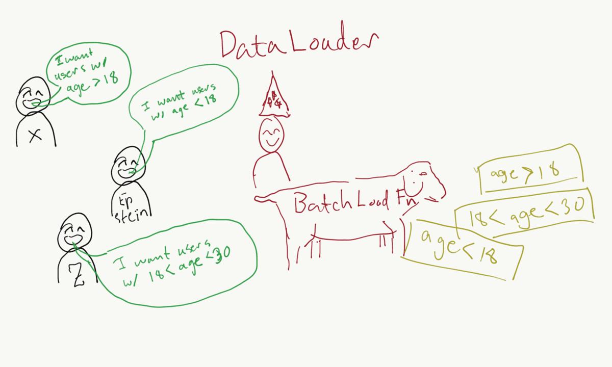 How DataLoader fetches multiple queries.