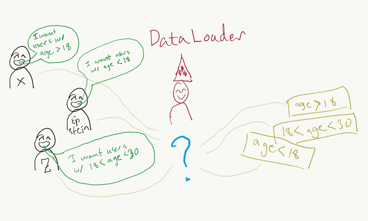 Which query wanted what data?